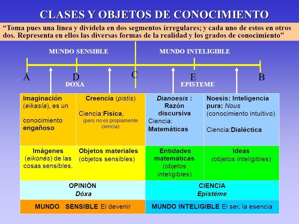 CLASES Y OBJETOS DE CONOCIMIENTO Toma pues una línea y divídela en dos segmentos irregulares; y cada uno de estos en otros dos.