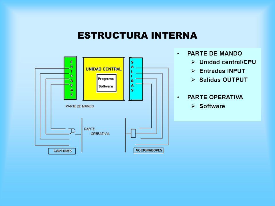 ESTRUCTURA INTERNA PARTE DE MANDO Unidad central/CPU Entradas INPUT Salidas OUTPUT PARTE OPERATIVA Software