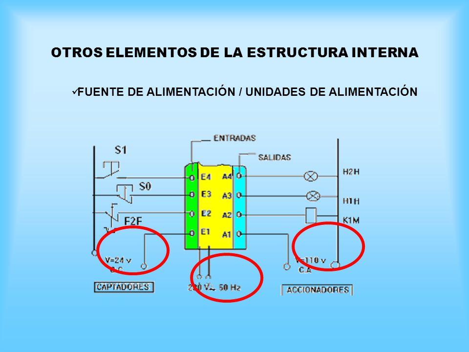 OTROS ELEMENTOS DE LA ESTRUCTURA INTERNA FUENTE DE ALIMENTACIÓN / UNIDADES DE ALIMENTACIÓN