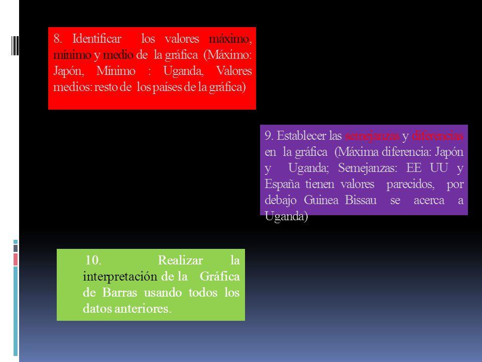 8. Identificar los valores máximo, mínimo y medio de la gráfica (Máximo: Japón, Mínimo : Uganda, Valores medios: resto de los países de la gráfica) 10