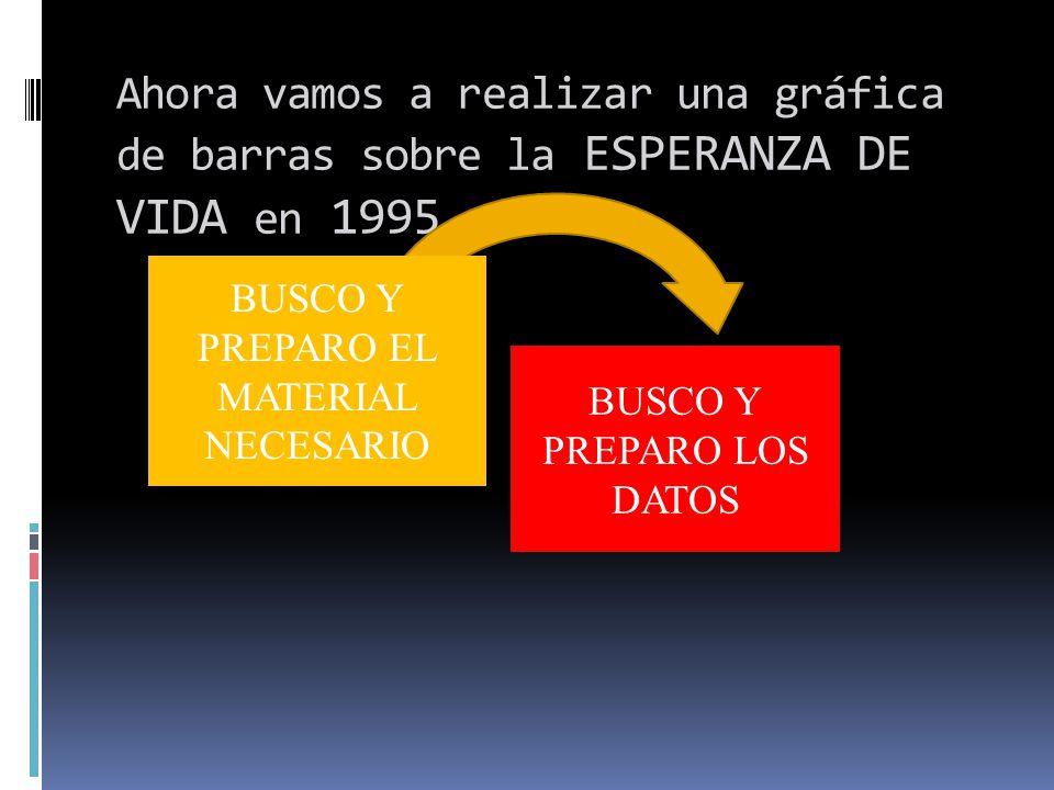 Ahora vamos a realizar una gráfica de barras sobre la ESPERANZA DE VIDA en 1995 BUSCO Y PREPARO LOS DATOS BUSCO Y PREPARO EL MATERIAL NECESARIO