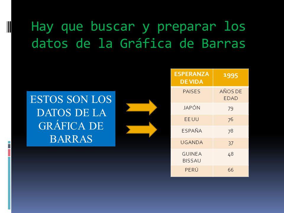 Hay que buscar y preparar los datos de la Gráfica de Barras ESPERANZA DE VIDA 1995 PAISESAÑOS DE EDAD JAPÓN79 EE UU76 ESPAÑA78 UGANDA37 GUINEA BISSAU 48 PERÚ66 ESTOS SON LOS DATOS DE LA GRÁFICA DE BARRAS