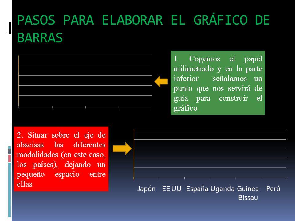 PASOS PARA ELABORAR EL GRÁFICO DE BARRAS 1.