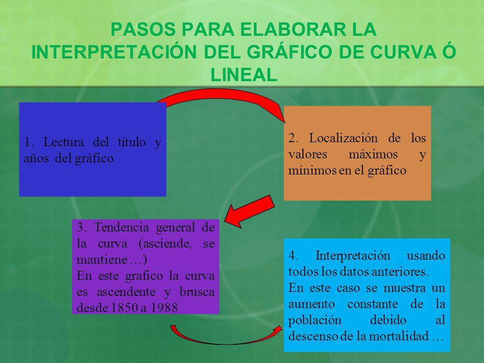 PASOS PARA ELABORAR LA INTERPRETACIÓN DEL GRÁFICO DE CURVA Ó LINEAL 3. Tendencia general de la curva (asciende, se mantiene …) En este grafico la curv