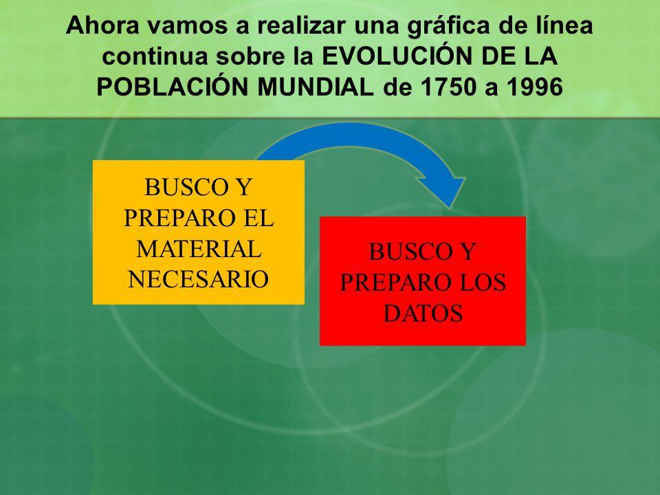 Ahora vamos a realizar una gráfica de línea continua sobre la EVOLUCIÓN DE LA POBLACIÓN MUNDIAL de 1750 a 1996 BUSCO Y PREPARO LOS DATOS BUSCO Y PREPA