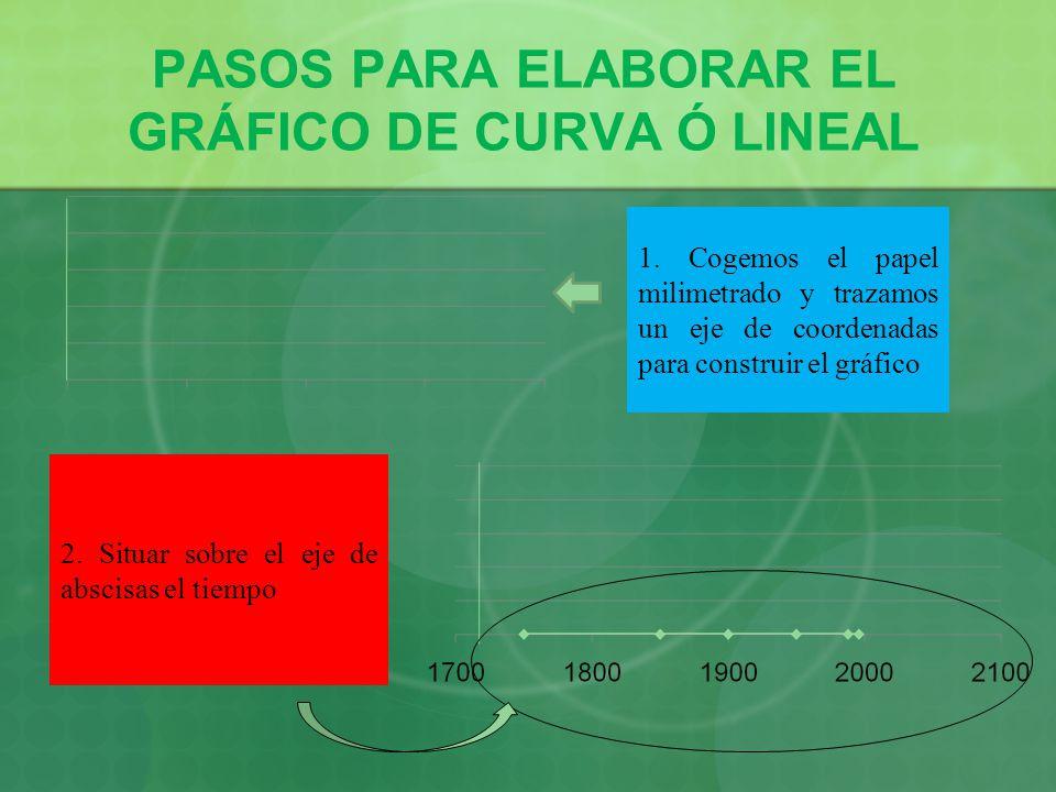 PASOS PARA ELABORAR EL GRÁFICO DE CURVA Ó LINEAL 1. Cogemos el papel milimetrado y trazamos un eje de coordenadas para construir el gráfico 2. Situar