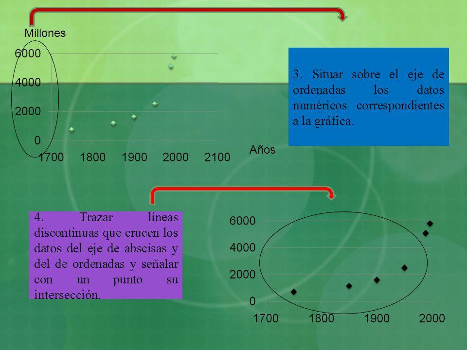 3. Situar sobre el eje de ordenadas los datos numéricos correspondientes a la gráfica. 4. Trazar líneas discontinuas que crucen los datos del eje de a