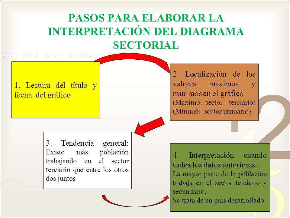 PASOS PARA ELABORAR LA INTERPRETACIÓN DEL DIAGRAMA SECTORIAL 3. Tendencia general: Existe más población trabajando en el sector terciario que entre lo