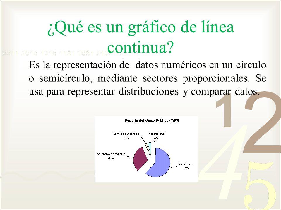 ¿Qué es un gráfico de línea continua? Es la representación de datos numéricos en un círculo o semicírculo, mediante sectores proporcionales. Se usa pa