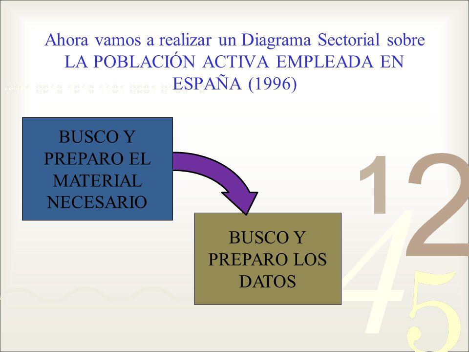 Ahora vamos a realizar un Diagrama Sectorial sobre LA POBLACIÓN ACTIVA EMPLEADA EN ESPAÑA (1996) BUSCO Y PREPARO LOS DATOS BUSCO Y PREPARO EL MATERIAL