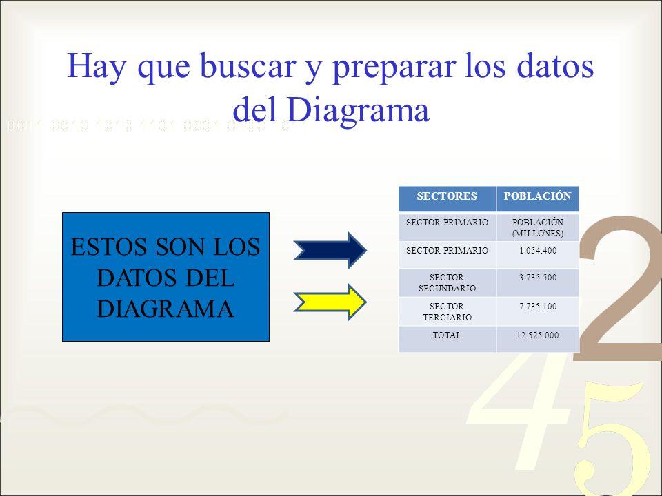 Hay que buscar y preparar los datos del Diagrama SECTORESPOBLACIÓN SECTOR PRIMARIOPOBLACIÓN (MILLONES) SECTOR PRIMARIO1.054.400 SECTOR SECUNDARIO 3.73