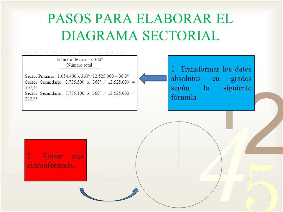 PASOS PARA ELABORAR EL DIAGRAMA SECTORIAL 1. Transformar los datos absolutos en grados según la siguiente fórmula 2. Trazar una circunferencia. Número