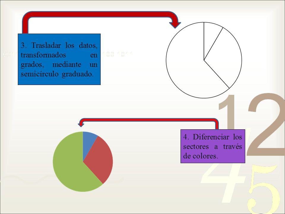 3. Trasladar los datos, transformados en grados, mediante un semicírculo graduado. 4. Diferenciar los sectores a través de colores.