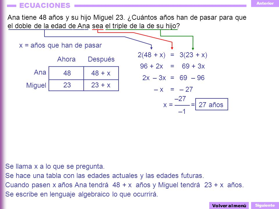 Anterior Siguiente ECUACIONES ––– 2(48 + x) AhoraDespués Ana Miguel Ana tiene 48 años y su hijo Miguel 23. ¿Cuántos años han de pasar para que el dobl