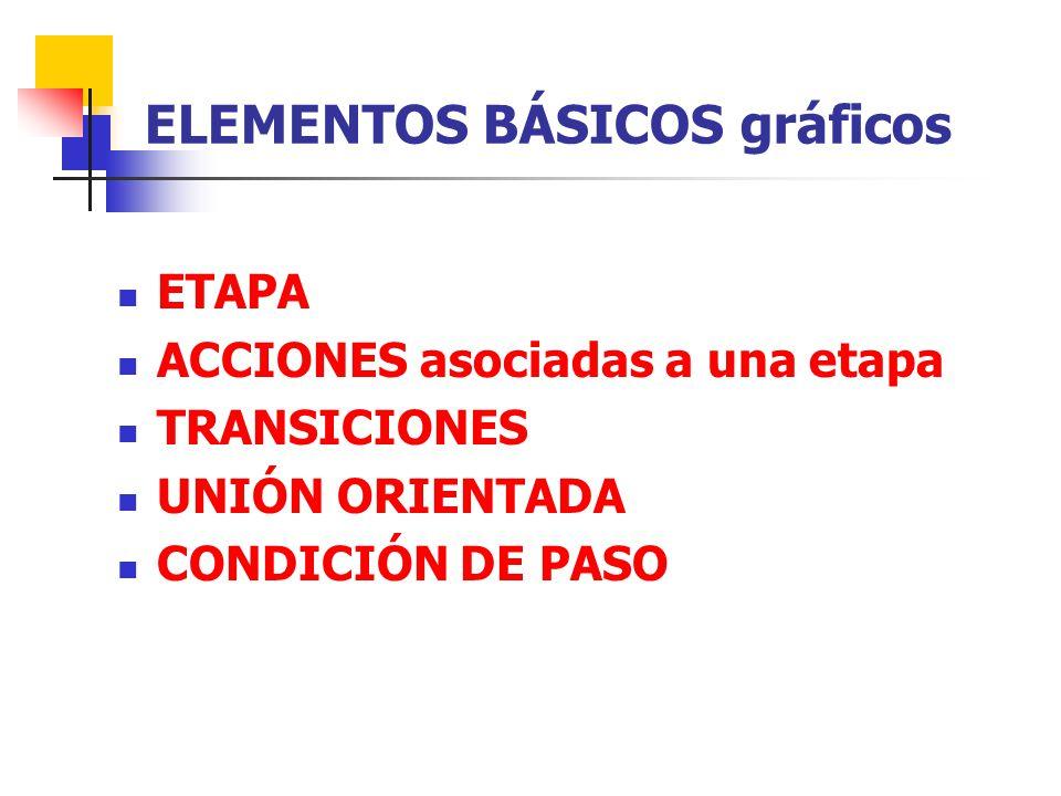 ETAPA ACCIONES asociadas a una etapa TRANSICIONES UNIÓN ORIENTADA CONDICIÓN DE PASO ELEMENTOS BÁSICOS gráficos