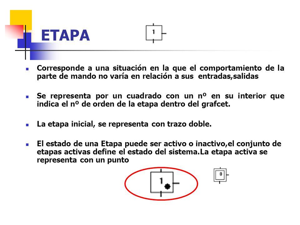 Corresponde a una situación en la que el comportamiento de la parte de mando no varía en relación a sus entradas,salidas Se representa por un cuadrado