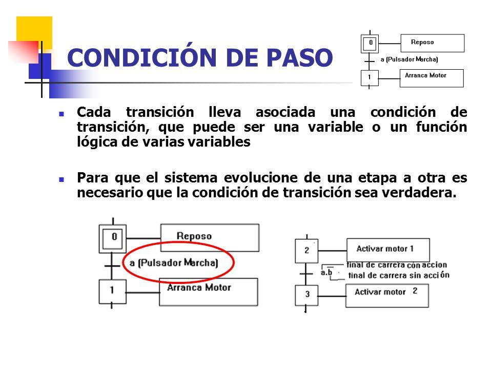 Cada transición lleva asociada una condición de transición, que puede ser una variable o un función lógica de varias variables Para que el sistema evo