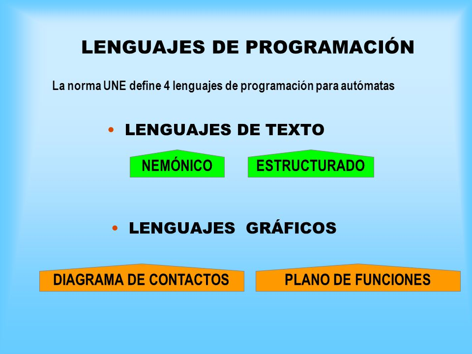 LENGUAJES DE PROGRAMACIÓN LENGUAJES DE TEXTO LENGUAJES GRÁFICOS La norma UNE define 4 lenguajes de programación para autómatas NEMÓNICO ESTRUCTURADO D