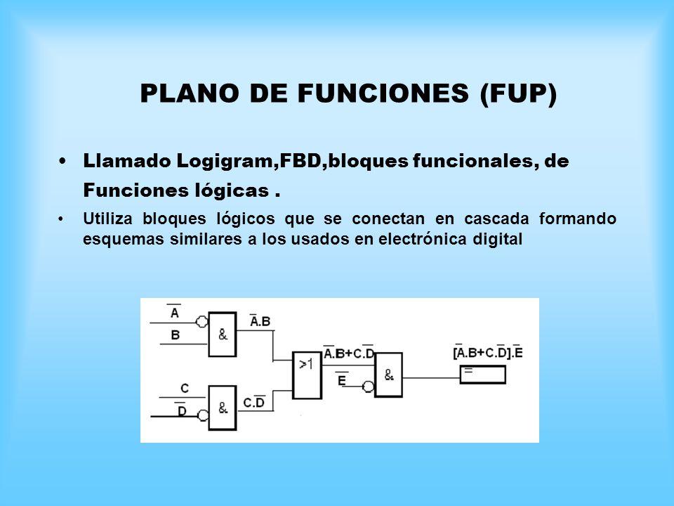 Llamado Logigram,FBD,bloques funcionales, de Funciones lógicas. Utiliza bloques lógicos que se conectan en cascada formando esquemas similares a los u