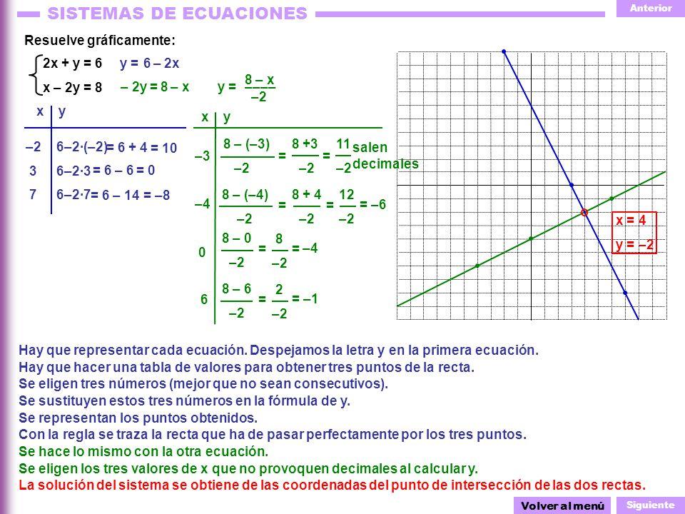 Anterior Siguiente SISTEMAS DE ECUACIONES 6–2·3 = 6 – 6 = 0 6–2·7 11 –2 x = y = 2 –2 8 – 6 –2 8 –2 8 – 0 –2 12 –2 8 + 4 –2 8 – (–3) –2 Resuelve gráficamente: Hay que representar cada ecuación.
