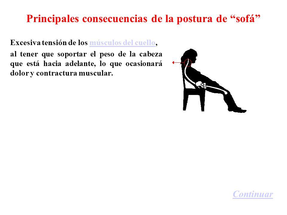 Principales consecuencias de la postura de sofá Excesiva tensión de los músculos del cuello,músculos del cuello al tener que soportar el peso de la cabeza que está hacia adelante, lo que ocasionará dolor y contractura muscular.