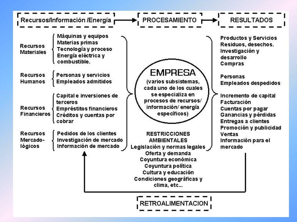 Modelo de Sistema Abierto IMPUTS TRANSFORMACION OUPUTS Procesos Áreas de contacto con el exterior Administración Áreas de contacto con el exterior Subsistemas Entorno