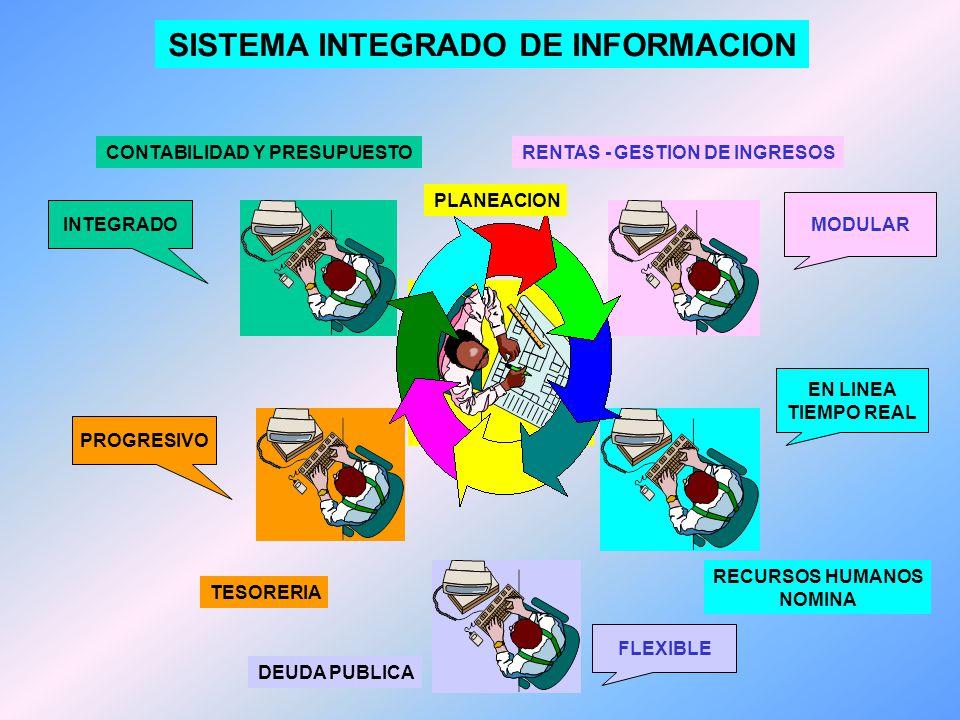 CAMBIOS SUSTANCIALES QUE INCLUYE EL PROCESO DE MODERNIZACION CONTABILIDAD Y PRESUPUESTO SE UNEN TESORERIA SE INTEGRA AL AREA DE GESTION FINANCIERA INTEGRAL PLANEACION SE FORTALECE SE PROFESIONALIZA LA PLANTA DE PERSONAL SE UTILIZA UN SISTEMA INTEGRADO DE INFORMACION SE ESTABLECE UN MAYOR ENFASIS EN LA CAPACITACION Y ASISTENCIA TECNICA SE MEJORA EL SISTEMA DE COMUNICACIÓN INTERNA Y EXTERNA