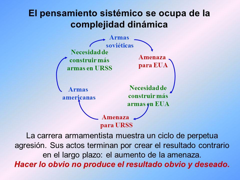Maestría Personal APRENDIZAJE ORGANIZACIONAL Visión Compartida Aprendizaje en Equipo Modelos Mentales Pensamiento Sistémico Disciplinas de la Organización que Aprende
