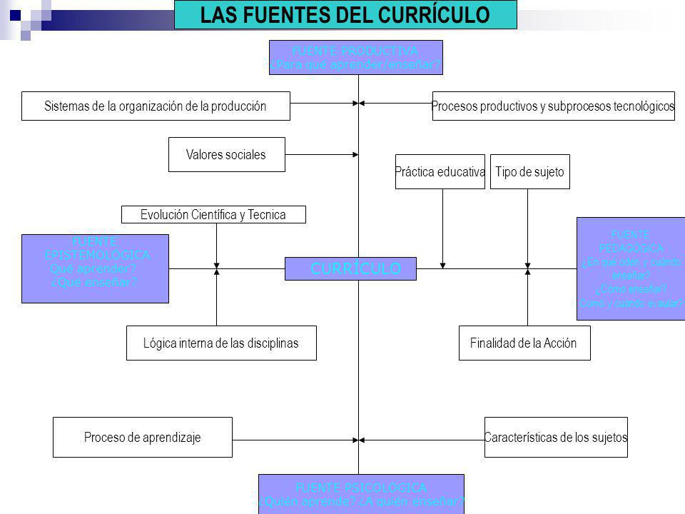 Diseño Curricular (Propuesta) Diseño Curricular Básico de la EST /Catálogo Nacional de Títulos y Certificaciones Proyecto Curricular del Centro Programación Curricular MED IST/ Equipos docentes Equipo docente PROCESOS CURRICULARES DISEÑO IMPLEMENTACIÓN EJECUCIÓN EVALUACIÓNEVALUACIÓN Estructuración de cada uno de los elementos del currículo Adquirir, producir, poner en condiciones de funcionamiento todos los elementos previsto El currículo es aplicado, se hace práctica Responsables: Desarrollo del Curricular (Práctica)