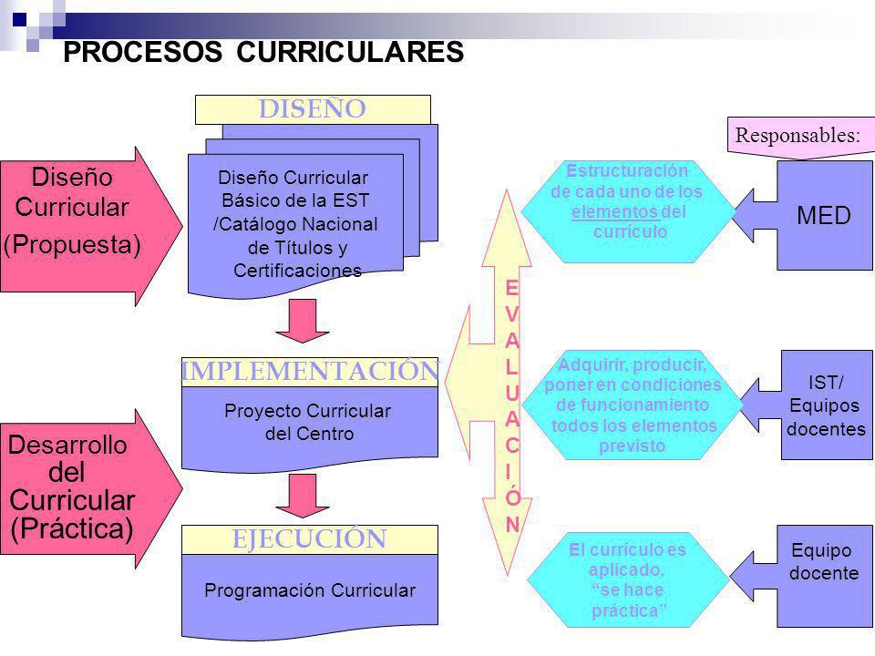 TOMAR EN CUENTA : NIVEL CUANTITATIVO Y CUALITATIVO LOS ELEMENTOS DE CAPACIDAD, LOS CONTENIDOS CARACTERÍSTICAS DE CAPACIDAD INSTALADA Y CARACTERÍSTICAS DE LOS ESTUDIANTES Programación Curricular – Paso No.