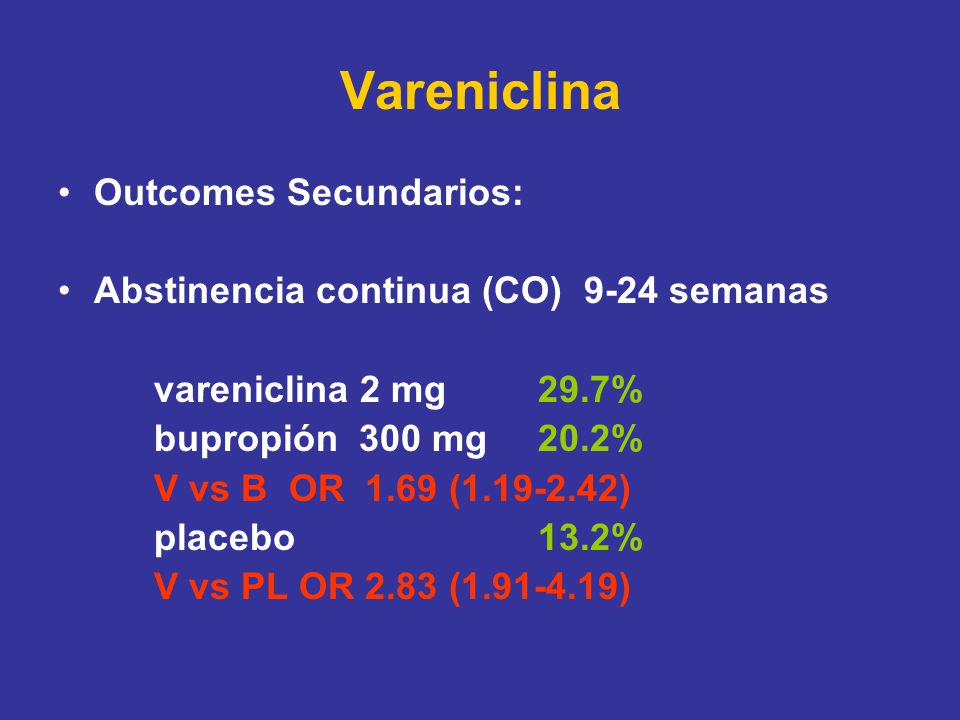 Vareniclina Outcomes Secundarios: Abstinencia continua (CO) 9-24 semanas vareniclina 2 mg 29.7% bupropión 300 mg20.2% V vs B OR 1.69 ( ) placebo13.2% V vs PL OR 2.83 ( )