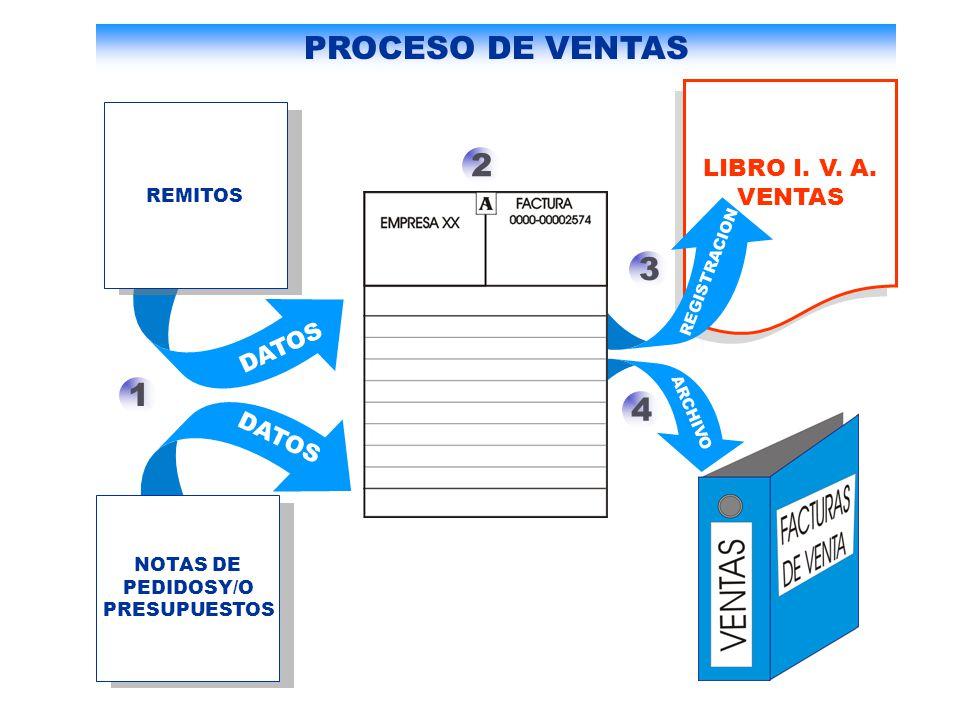 LIBRO I. V. A. VENTAS REMITOS 1 NOTAS DE PEDIDOSY/O PRESUPUESTOS 2 3 4 DATOS REGISTRACION ARCHIVO PROCESO DE VENTAS