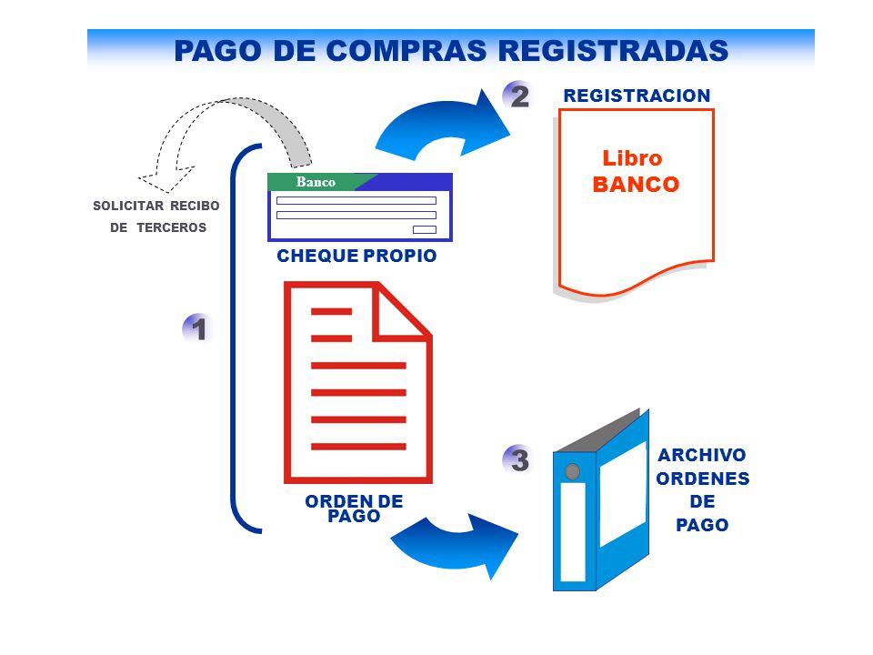 ORDEN DE PAGO Libro BANCO 1 2 3 ARCHIVO ORDENES DE PAGO REGISTRACION Banco CHEQUE PROPIO PAGO DE COMPRAS REGISTRADAS SOLICITAR RECIBO DE TERCEROS