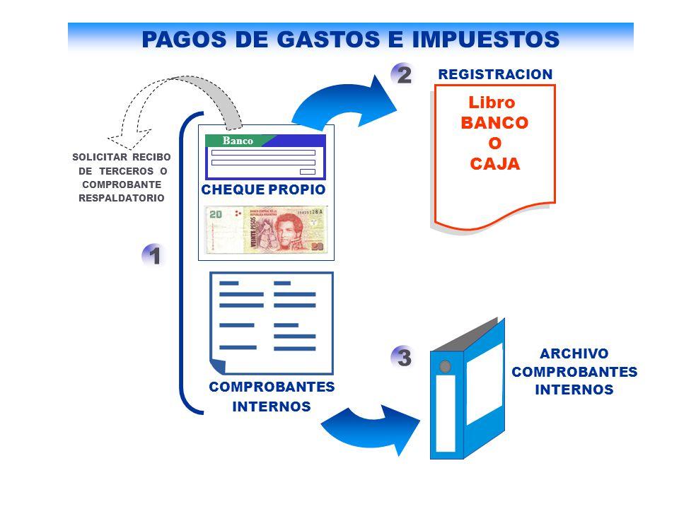 Libro BANCO O CAJA 1 2 3 ARCHIVO COMPROBANTES INTERNOS REGISTRACION Banco CHEQUE PROPIO SOLICITAR RECIBO DE TERCEROS O COMPROBANTE RESPALDATORIO COMPR