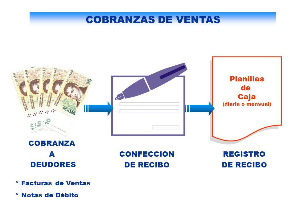 Documentación a Remitir Mensualmente Ventas Comprobantes de Retenciones Ingresos Brutos y Tasa D.R.