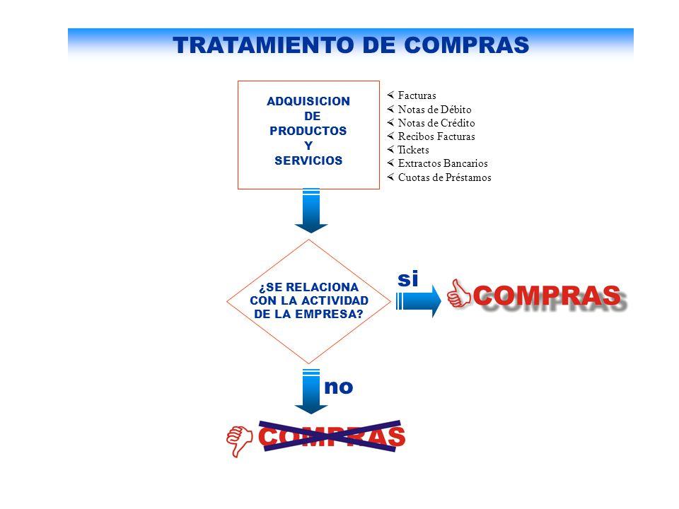 COMPRAS - REGISTRACION Y ARCHIVO COMPROBANTES DE COMPRAS Libro de Compras Bibliorato: FACTURAS PENDIENTES DE PAGO Bibliorato: FACTURAS PAGADAS DEL MES EN CURSO Bibliorato: ARCHIVO DEFINITIVO (del mes en el que se registró) 1 2 3 4