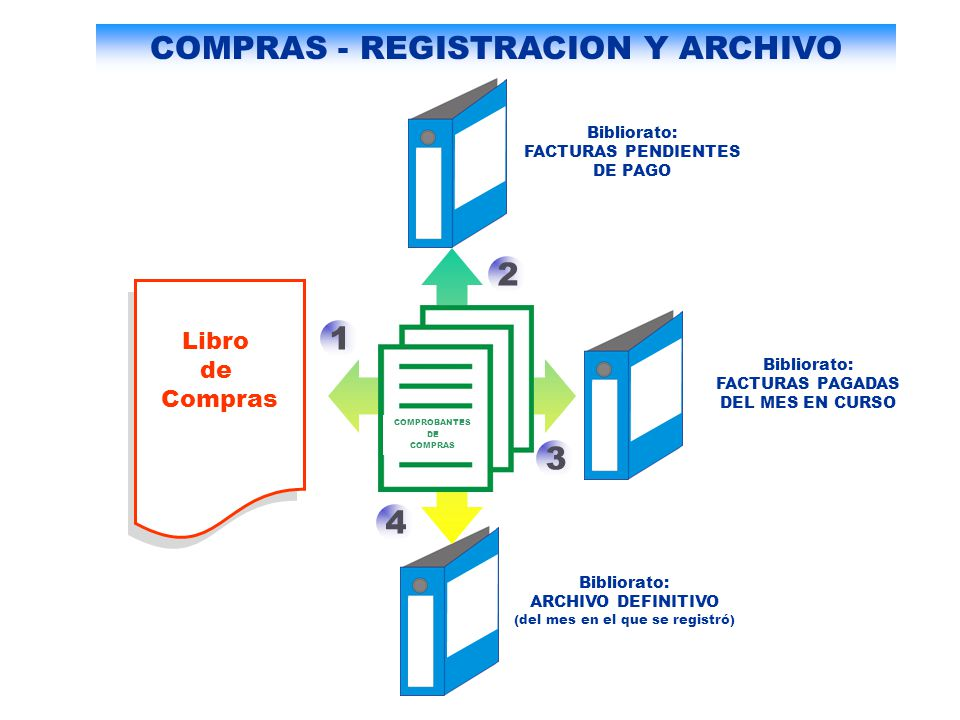 COMPRAS - REGISTRACION Y ARCHIVO COMPROBANTES DE COMPRAS Libro de Compras Bibliorato: FACTURAS PENDIENTES DE PAGO Bibliorato: FACTURAS PAGADAS DEL MES