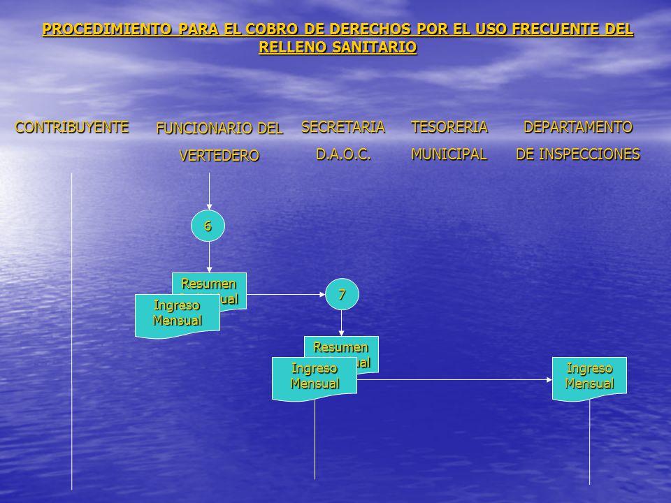 PROCEDIMIENTO PARA EL COBRO DE DERECHOS POR EL USO FRECUENTE DEL RELLENO SANITARIO CONTRIBUYENTE FUNCIONARIO DEL VERTEDERO SECRETARIAD.A.O.C.TESORERIAMUNICIPALDEPARTAMENTO DE INSPECCIONES 7 6 ResumenIndividual IngresoMensual IngresoMensual ResumenIndividual IngresoMensual