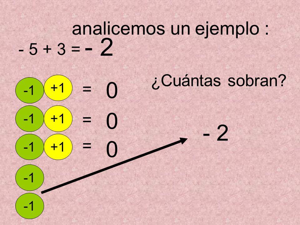 Analicemos otro ejemplo: - 5 - 6= ¿ cuantos – 1 tenemos en total? = - 11