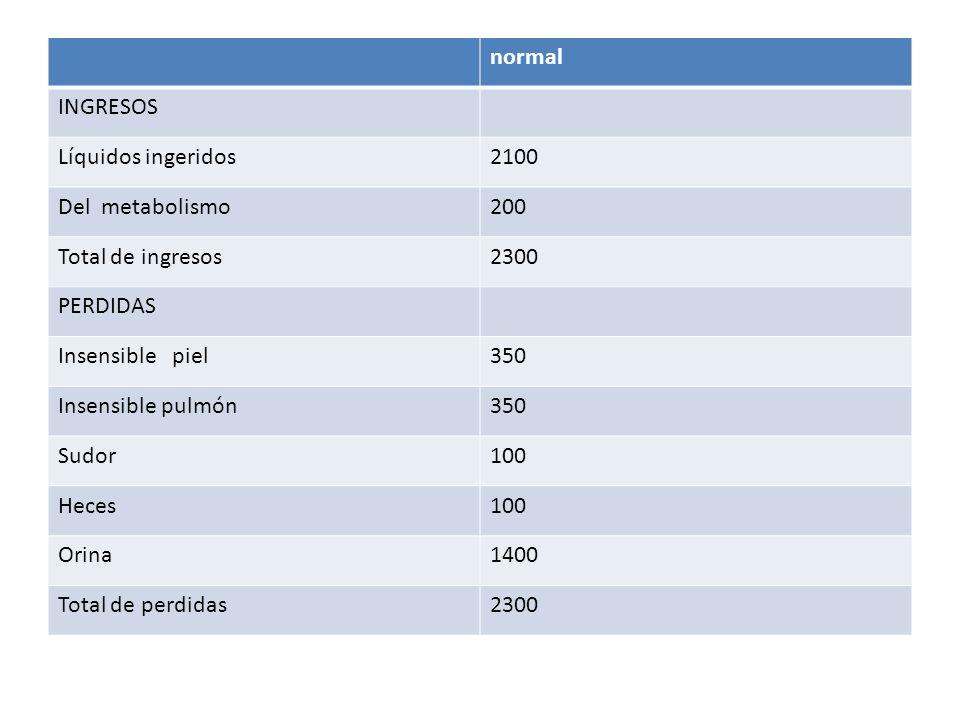 COMPARTIMENTOS DEL LIQUIDO CORPORAL