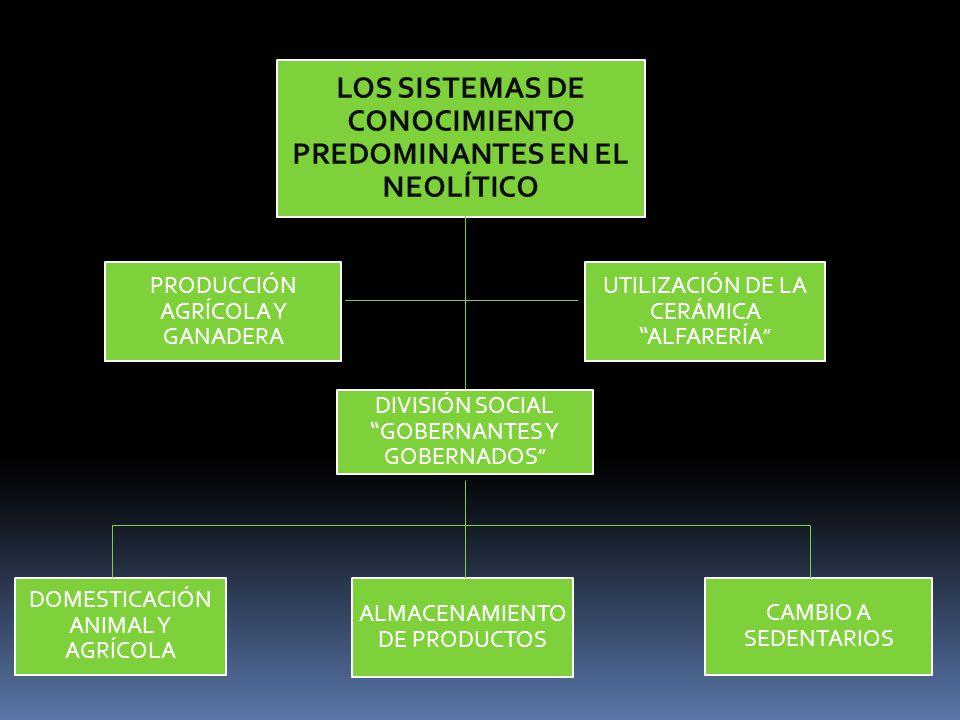 LOS SISTEMAS DE CONOCIMIENTO PREDOMINANTES EN EL NEOLÍTICO DOMESTICACIÓN ANIMAL Y AGRÍCOLA ALMACENAMIENTO DE PRODUCTOS CAMBIO A SEDENTARIOS PRODUCCIÓN AGRÍCOLA Y GANADERA UTILIZACIÓN DE LA CERÁMICA ALFARERÍA DIVISIÓN SOCIAL GOBERNANTES Y GOBERNADOS
