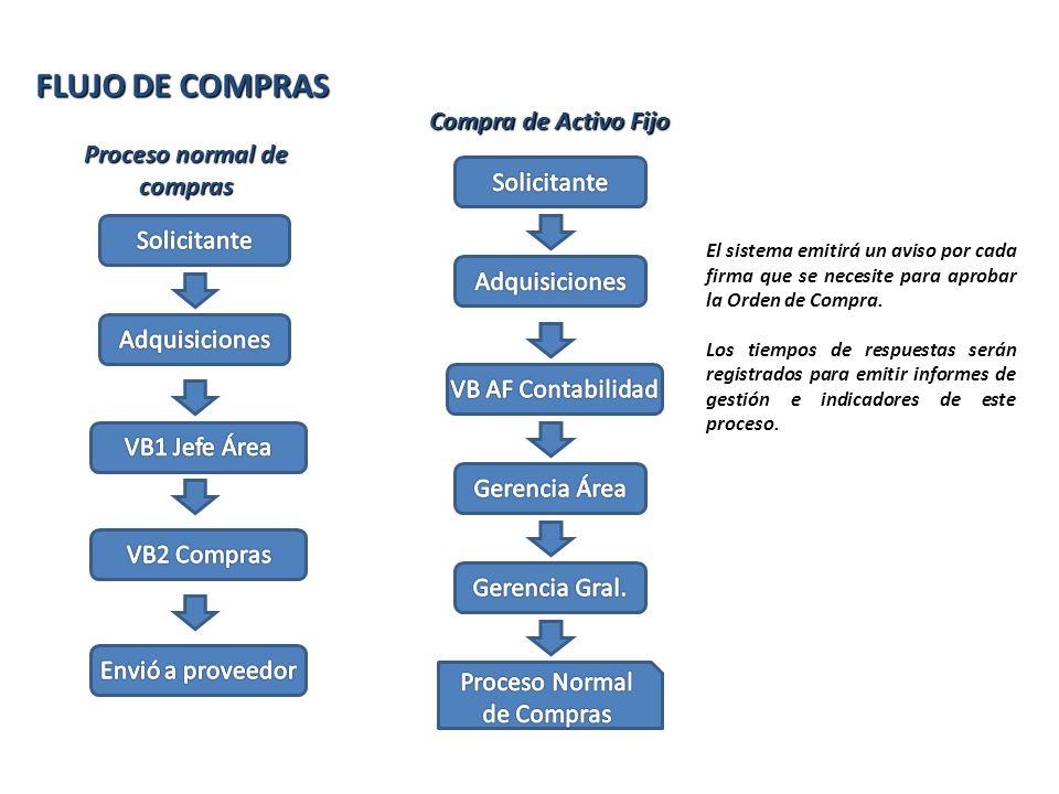 Compra de Activo Fijo Proceso normal de compras FLUJO DE COMPRAS El sistema emitirá un aviso por cada firma que se necesite para aprobar la Orden de C