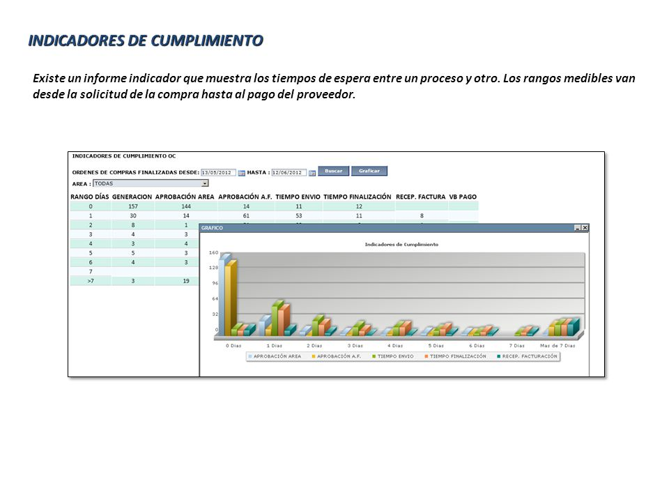 INDICADORES DE CUMPLIMIENTO Existe un informe indicador que muestra los tiempos de espera entre un proceso y otro.