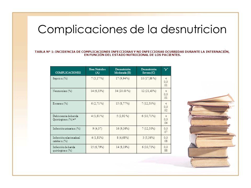Complicaciones de la desnutricion TABLA Nº 1: INCIDENCIA DE COMPLICACIONES INFECCIOSAS Y NO INFECCIOSAS OCURRIDAS DURANTE LA INTERNACIÓN, EN FUNCIÓN D