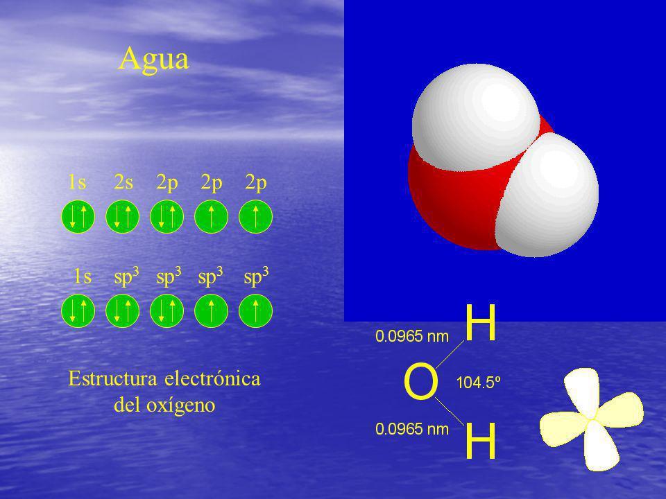 Agua 0º100º Metanol-98º 65º Etanol-117º 78º n-Propanol-127º 97º Acetona-95º 56º Hexano-98º 69º Benceno 6º 80º Cloroformo-63º 61º Punto fusión, ºC Punt
