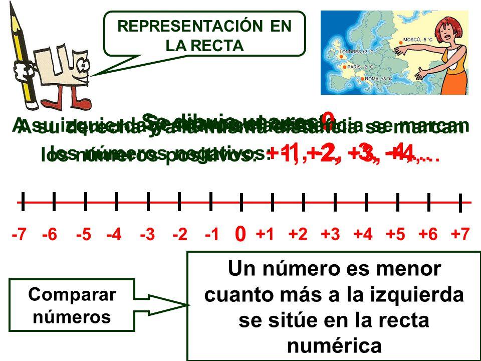 Se dibuja una recta Se marca el cero 0 0 A su derecha y a la misma distancia se marcan los números positivos: +1, +2, +3, +4,… +5+6+7+2+3+1+4 A su izquierda y a la misma distancia se marcan los números negativos: -1, -2, -3, -4,… -3-2-6-5-7-4 REPRESENTACIÓN EN LA RECTA Comparar números Un número es menor cuanto más a la izquierda se sitúe en la recta numérica
