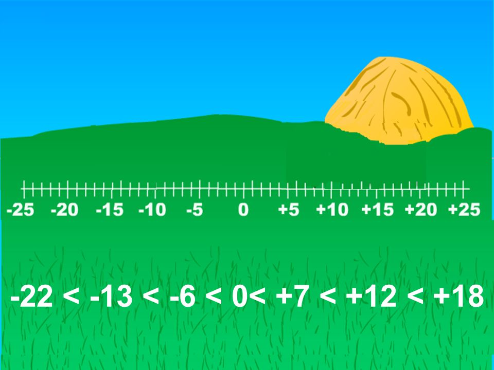 Coloca los siguientes números en la recta -22 < -13 < -6 < 0< +7 < +12 < +18