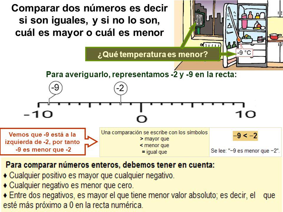 Comparar dos números es decir si son iguales, y si no lo son, cuál es mayor o cuál es menor Para averiguarlo, representamos -2 y -9 en la recta: Vemos que -9 está a la izquierda de -2, por tanto -9 es menor que -2 ¿Qué temperatura es menor?