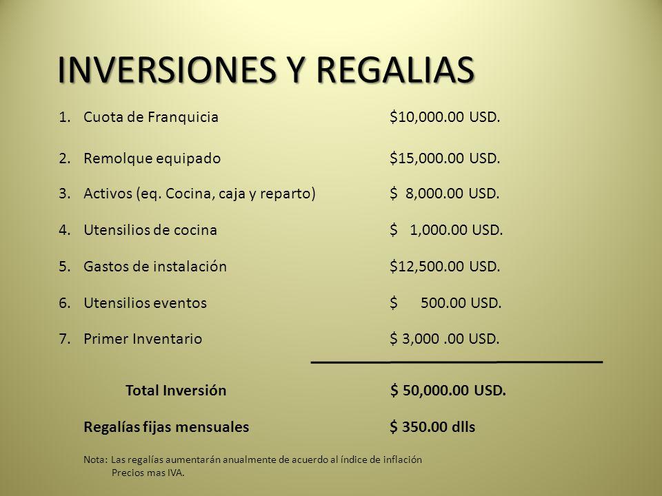 INVERSIONES Y REGALIAS 4.Utensilios de cocina$ 1,000.00 USD.