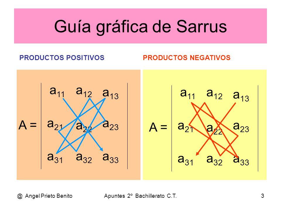 @ Angel Prieto BenitoApuntes 2º Bachillerato C.T.4 ADJUNTOS DE UN DETERMINANTE •S•Sea el desarrollo de un determinante de orden 3: • • A  = a 11.a 22.a 33 + a 12.a 23.a 31 + a 21.a 32.a 13 - • - a 13.a 22.a 31 - a 12.a 21.a 33 - a 11.a 23.a 32 •T•Tomando los sumandos de dos en dos y sacando factores comunes, tenemos: • • A  = a 11.(a 22.a 33 – a 23.a 32 ) – a 12.(a 23.a 31 – a 21.a 33 ) + a 13.(a 21.a 32 – a 22.a 31 ) •L•Las expresiones entre paréntesis son los adjuntos de los elementos tomados como factores comunes, en este caso de los elementos de la primera fila.